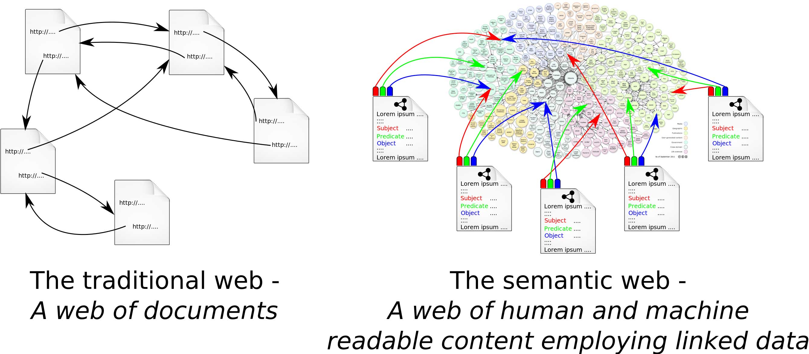 Semantic Web search