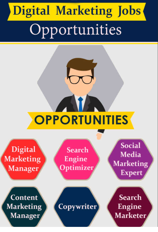 Digital Marketing Job categories